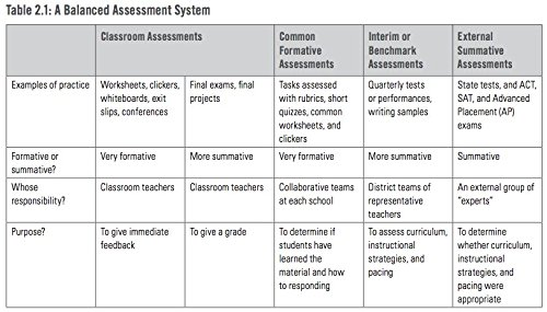 Common Formative Assessment: A Toolkit for Professional Learning ...