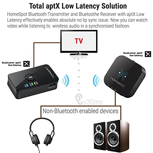 Homespot bluetooth transmitter