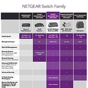 NETGEAR 24-Port Gigabit Ethernet Smart Managed Pro PoE Switch (GS724TP) - with 24 x PoE+ @ 190W, 2 x 1G SFP, Desktop…