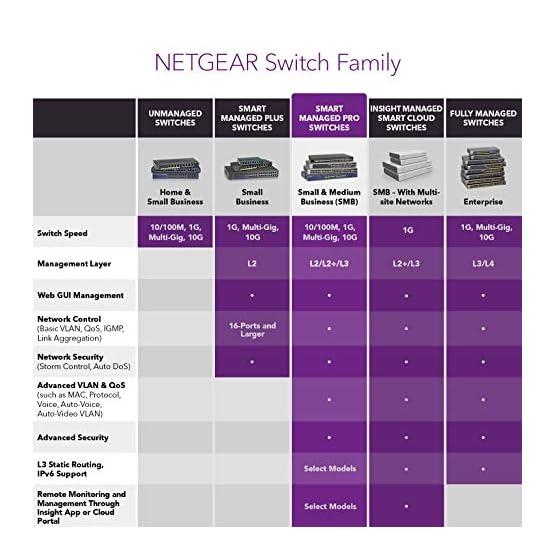 NETGEAR 24-Port Gigabit Ethernet Smart Managed Pro PoE Switch (GS724TP) - with 24 x PoE+ @ 190W, 2 x 1G SFP, Desktop… 511m%2Byv01eL. SS555