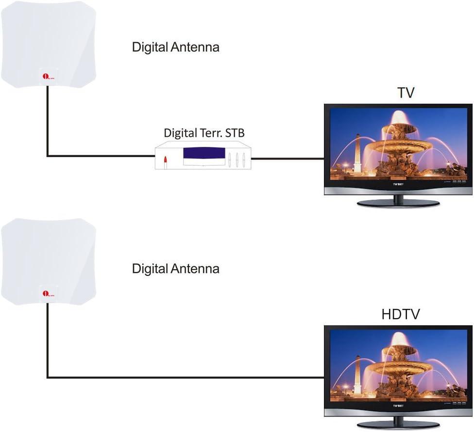 Antena Interior, 1byone fina estupenda antena de TV de alta definición con 3 metros de cable de alto rendimiento, Ultra delgada antena de TV, de solo 0,5mm, un rendimiento excelente para TDT