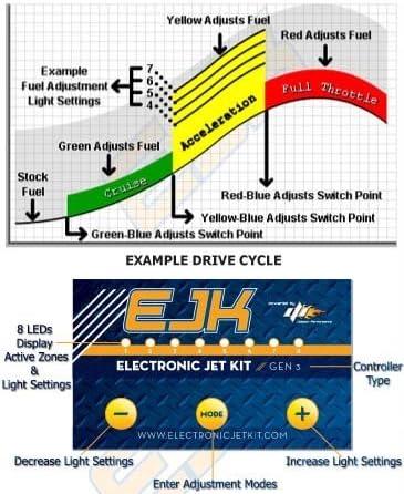 Kawasaki Brute Force 750 Fuel Injection Programmer 2008-2014 EJK 8320048