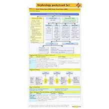 Nephrology Pocketcard Set of 4