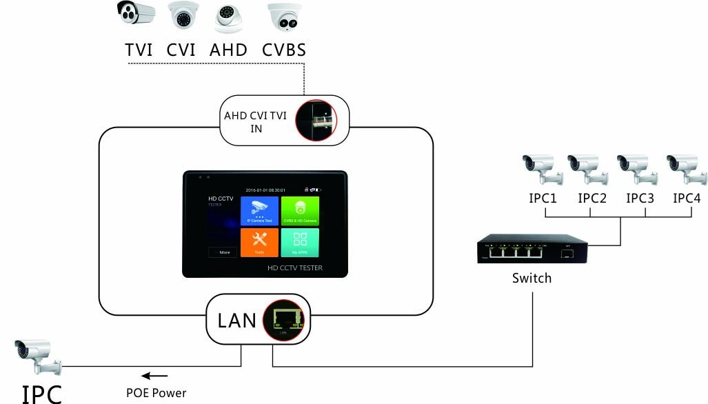 5 in 1 CCTV Tester Support Upt to 4K IP Camera & 720P/1080P/3.0mp/4.0mp/5.0 Megapixel AHD, TVI, CVI & CVBS Analog Camera, Security Video Monitor with 4'' Touch Screen, POE Out, WiFi Test, Onvif, PTZ
