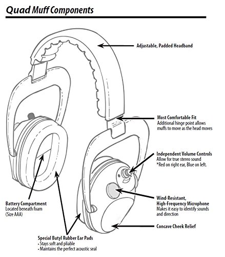 Lucid Audio Electronic Quad Earmuffs 24nrr Sound Protection And