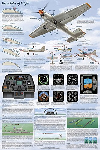 of Flight Aviation Airplanes Chart Poster 24x36 ()