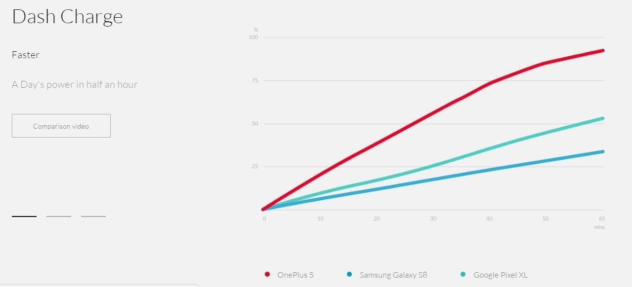 6 GB RAM 64GB ROM-Smartphone 5,5-Farbe Grau OnePlus 5