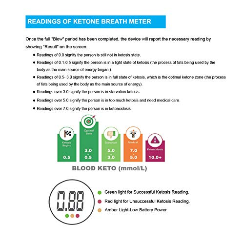 GDbow Ketone Breath Analyzer for Ketosis Testing with People on Healthy Diet Weight-Loss
