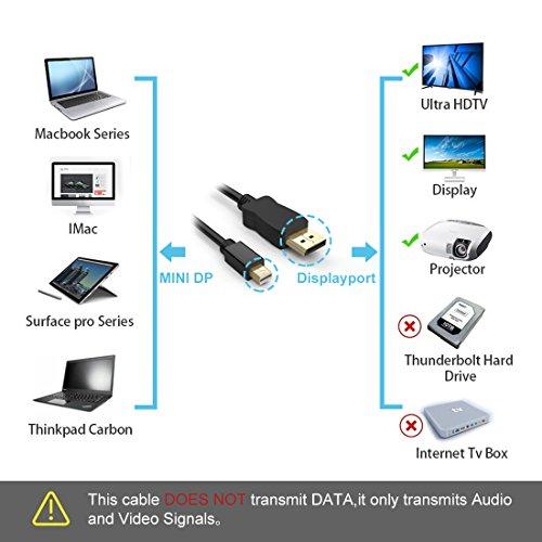 Quntis Mini Displayport To Displayport Cable Gold Plated