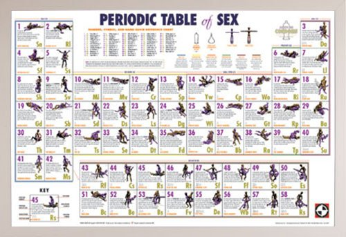 Periodic Table of Sex Poster in a White Plastic Frame (24x36) by Frame USA