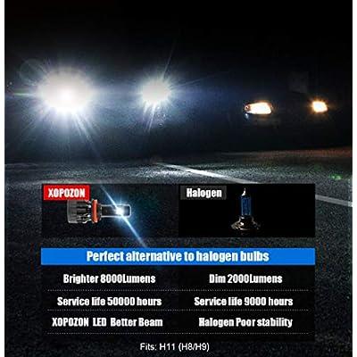 H11 LED Headlight Bulbs Conversion Kit, DOT Approved, H11/H8/H9 LED Headlight Bulb For Low Beam Fog Light Bulbs, 12x CREE Chips 8000LM 6000K White 72W- 2 Year Warranty: Automotive