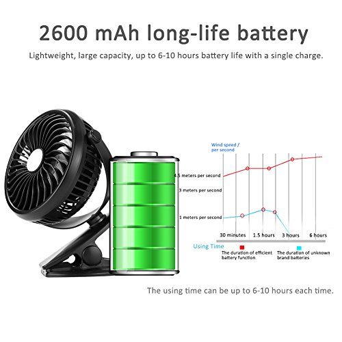 Per USB Rechargeable Mini Fan With Clip 5.91In Desk Fans 360° Rotation Adjustable Wind Speed For Home Office Stroller Portable-With 2600mAh Battery by Per (Image #2)