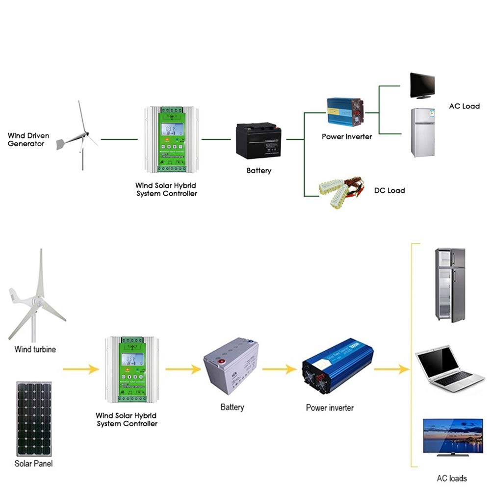 1000W Wind Solar Hybrid Charge Controller ,Off Grid MPPT Wind Turbine Solar Charge Controller Hybrid Controller 600W Wind and 400W Solar Panel 12V/24V Auto Distinguish by anancooler (Image #6)