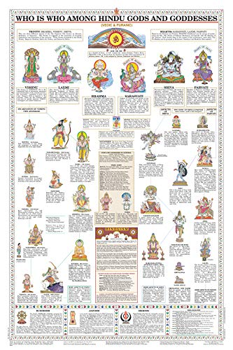 WHO IS WHO AMONG HINDU GODS AND GODDESSES