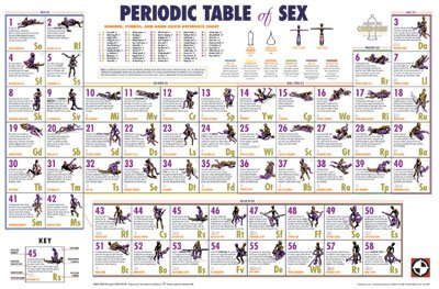 Periodic Table of Sex Poster on a Black Plaque (24x36) by Frame USA