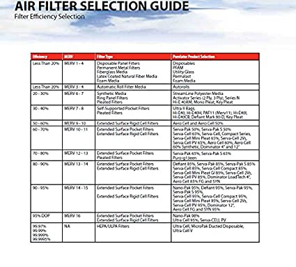 Sterling Seal KP-5251104785x2 Purolator Key Pleat Extended Surface Pleated Air Filter 14 W x 25 H x 2 D Pack of 2 Mechanical MERV 8 14 W x 25 H x 2 D Pack of 2