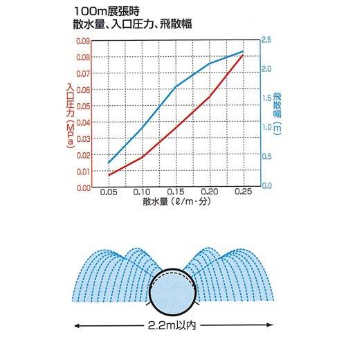 エバフロー スーパーエバフロー 100m(旧A-100型) B07BRNLPGK