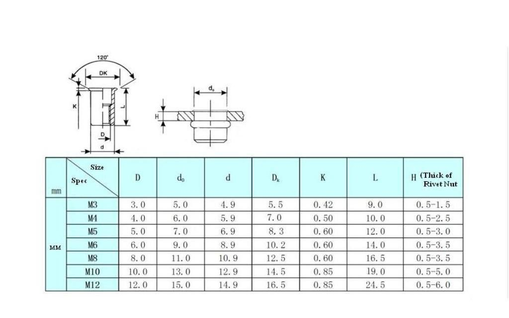 Rivet Nut Rivnut Insert Threaded Nutsert Aluminum 25xM4,25xM5,25xM6,25xM8 100pcs