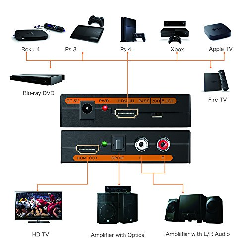 HDMI Audio Extractor, EAKAI 4K HDMI to HDMI Optical RCA