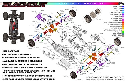 Redcat Racing Blackout XTE 1/10 Scale Electric Monster Truck with Waterproof Electronics, Red by Redcat Racing (Image #5)