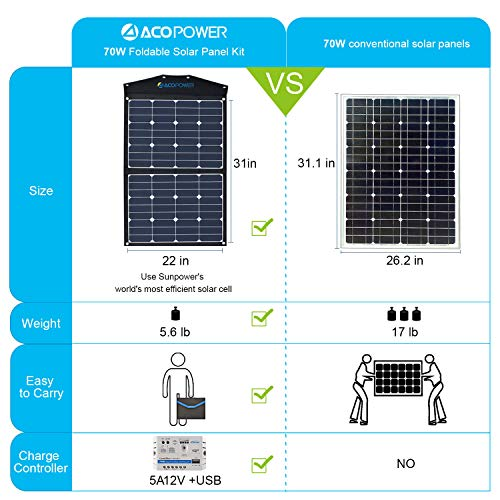 Buy foldable solar kit