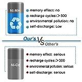 Exmate 2 Pack 7.2V 3.5Ah Ni-MH Battery for Makita