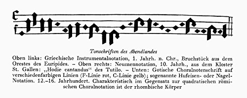 Gothic Music Manuscript Ngothic German Hymn From The 12Th-16Th Century Written In A Style Known As Horseshoe Nail Notation Poster Print by (24 x ()