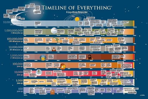 Educational Posters: Timeline of Everything