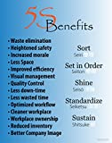 5S Lean Benefits Poster