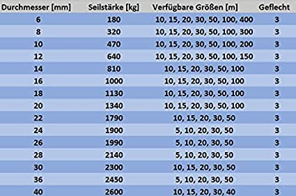 Juteseil 10mm Jute Seil Natur Tauwerk Garten Kordel DIY Dekoration Hanfseil Gartenarbeit Gedrehtes Tau Absperrseil Sisal 100M