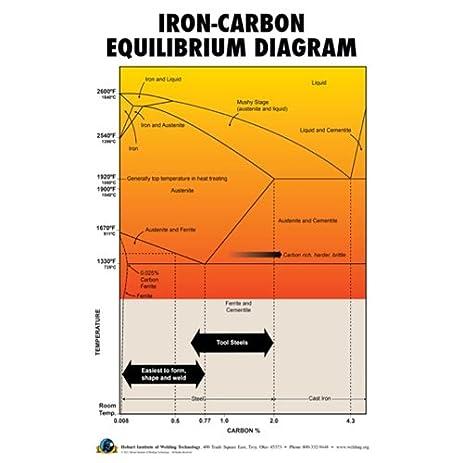 Fe C Phase Diagram Poster Basic Guide Wiring Diagram