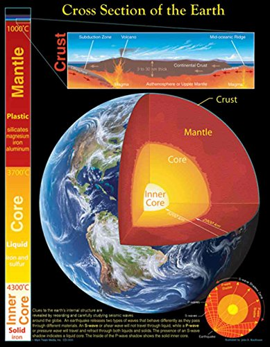 Carson Dellosa Mark Twain Cross Section of the Earth Chart (5856)