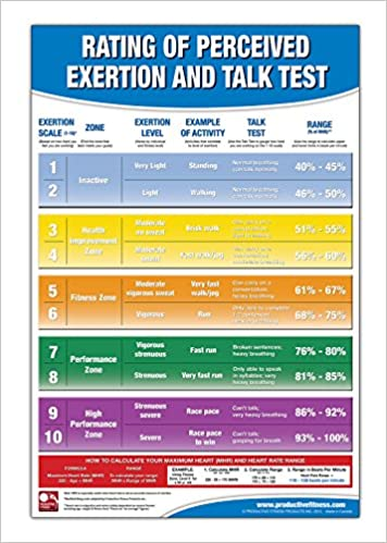 Rating Of Perceived Exertion Chart/Poster; Rpe Poster - Talk Test