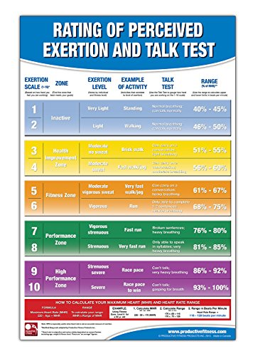 Rating of Perceived Exertion Chart/Poster; RPE Poster – Talk Test Chart – Fitness Posters for Gyms – Borg Scale – Heart Beats per Minute – Fitness Heart Rate – Exercise Intensity Rating Scale