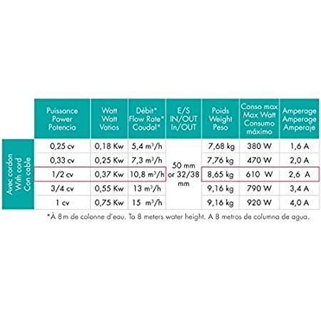 Pompe Powerline Hayward 1,50 CV Monophas/ée