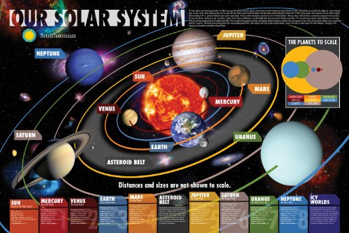 Aquarius Smithsonian Our Solar System Poster, 24 by 36-Inch