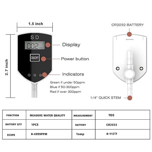 Frizzlife Inline TDS - Medidor para sistema RO - Monitor TDS de ...