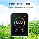 Roeam CO2 Meter,Carbon Dioxide CO2 Detector Gas
