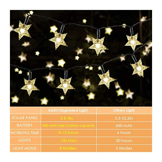 "Solar Star String Lights 40FT 100LED, KeShi 8 Modes Solar Powered Twinkle Fairy Lights, Waterproof Star Twinkle Lights for Outdoor, Gardens, Lawn Patio, Landscape, Xmas, Holiday (Warm White) - ⭐【 ENERGY SAVING SOLAR STAR LIGHTS 】: No wire & No electricity fee & No outlets. Just place the solar panel under the sunlight to charge. Upgraded solar panel: light up to 8-12 hours after fully charge. Note: When winter comes, there may be insufficient energy in the light string due to insufficient sunlight, please place the front side of the solar panel in direct sunlight to ensure that it receives sufficient solar energy. 🌟【SAFE AND CONVENIENT 】: Just put the solar string lights outdoor, in where can get direct sunshine and keep the switch ""ON""--It will automatically recharge during the daytime and light turns on automatically when dark. Note: Due to the low initial energy, it may initially only provide you with 1-2 hours of lighting, which is normal. Please keep the switch button on when receiving solar energy, and make sure there are no obstacles on the front of the solar panel. 💝【 UPGREADE HIGH EFFICIENT 】: 100 LED star and 8 working modes solar patio lights, IP65 waterproof starry Light . Longer battery life, more stars, longer solar rope lights 40 FT. Ambiance lights for anywhere use. - patio, outdoor-lights, outdoor-decor - 5148Kc4WifL. SS570  -"
