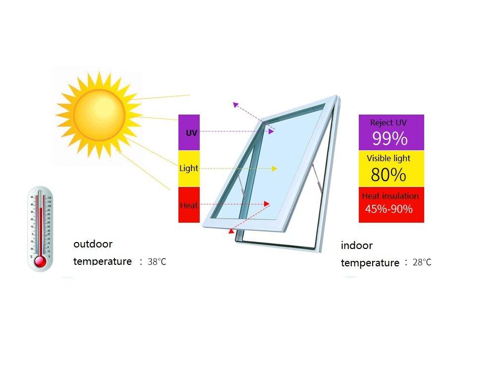 Yzakka Light Filtering Window Film Anti UV No Glue Sun Control Heat Control Residential Window Films for Glass Self Adhesive for Home Bedroom Bathroom Kitchen Office Dark, 27.6-Inch by 16.4-Feet by Yzakka (Image #3)
