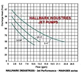 Hallmark Industries MA0438X-9 Jet