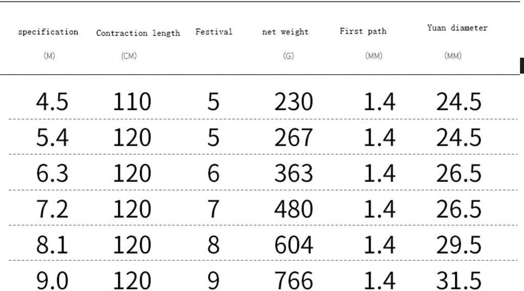 A-ZHP Angelwerkzeug Angelrute Importierte Kohlefaser ultraleichte, super Harte Angelruten 4 bis 9 Meter Lange tragbare einziehbare Riesen-Angelrute 9.0m/9Festival