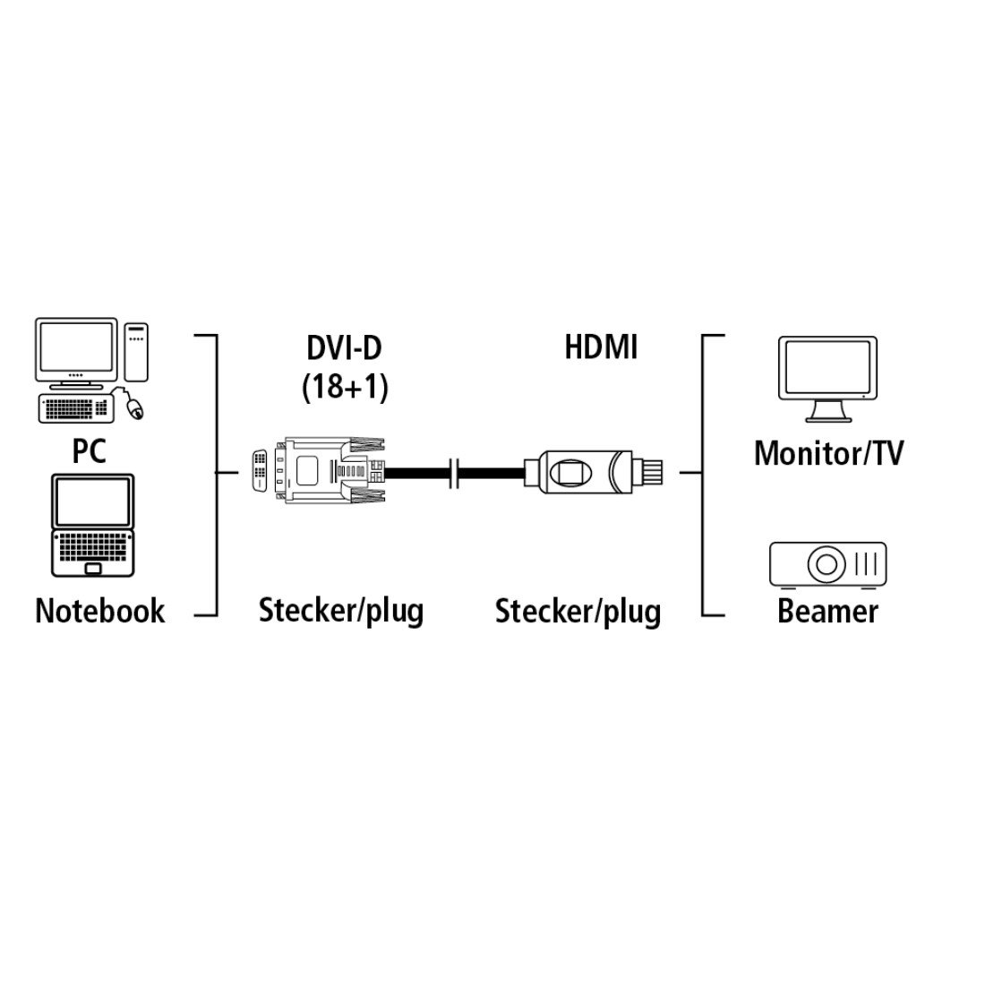 Hama Verbindungskabel HDMI - DVI/D 2 m on
