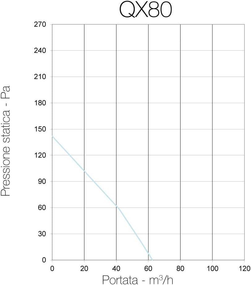 Abluftventilator HaroldDol 8 200mm Silent Ventilator Extractor Auszieher Abluftventilatoren Gebl/äse f/ür Bad und K/üche 30W, 39dB, 450 m3//h