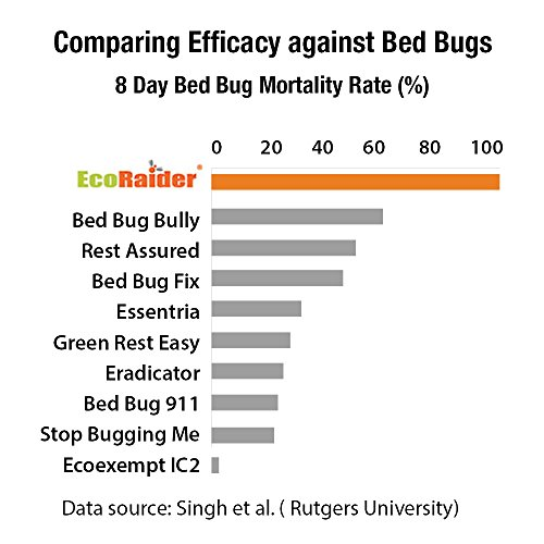 best bed bug killer spray advantage