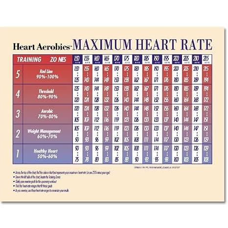 Amazon Heart Aerobics Target Heart Rate Poster Fitness