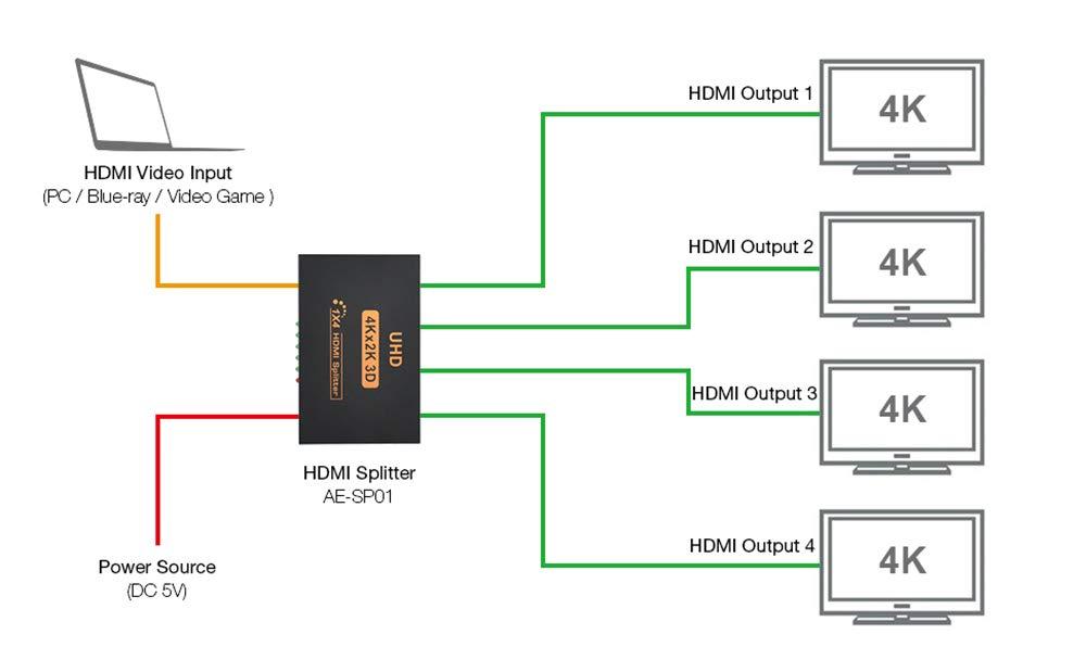 hdmi switch diagram wiring diagrams best hdmi splitter diagram wiring diagram site rca composite to hdmi wire diagram hdmi splitter diagram