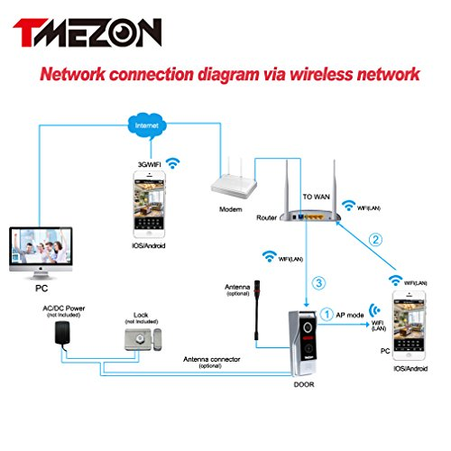 Tmezon wirelesswired wifi ip video door phone doorbell import it all tmezon wirelesswired wifi ip video door phone doorbell intercom entry system 720p 10mp cheapraybanclubmaster Image collections
