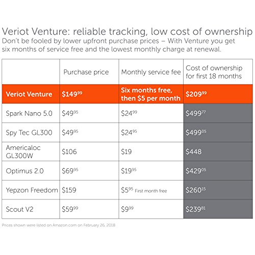 Veriot Venture Smart GPS Tracker. Best for Kids, Valuables, Employees and Fleets. AT&T 3G Coverage! Real Time locations, LOWEST TOTAL COST OF OWNERSHIP by Veriot (Image #2)