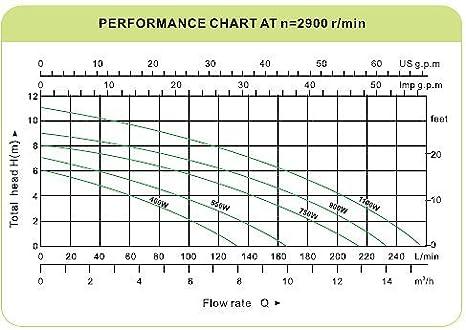 7500l//h Bc-elec TP01085 Schmutzwasserpumpe Tauchwasserpumpe K/örnung 35mm 400W